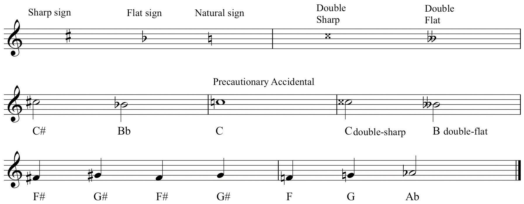accidentals and measures